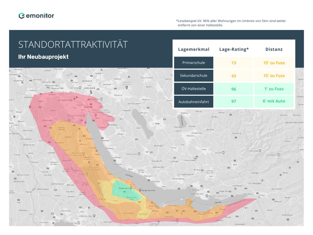 Standortattraktivität Lage-Rating