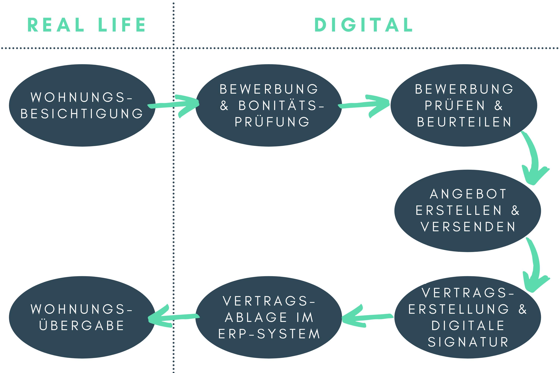 digitaler Vermietungsprozess emonitor